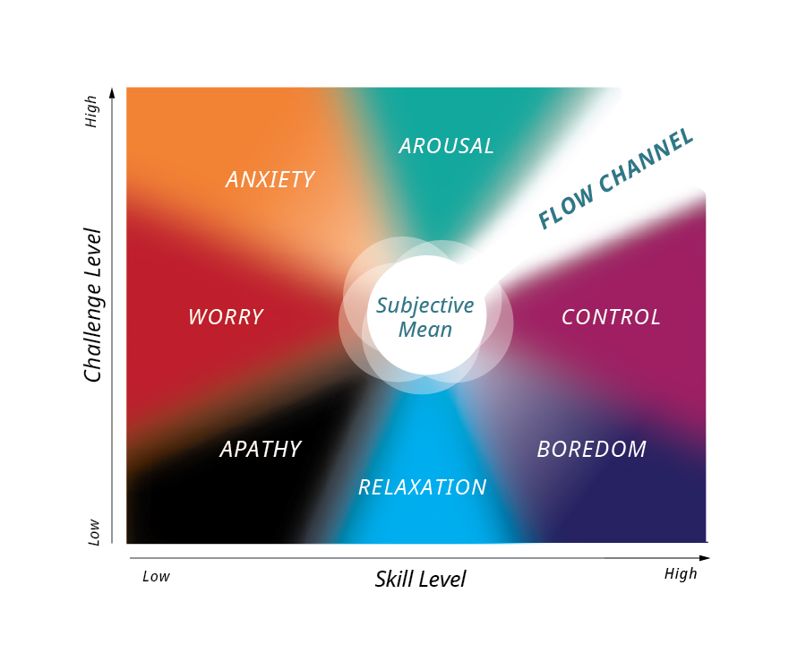 Peak performance and Flow - Flow map by Mihaly Csikszentmihalyi