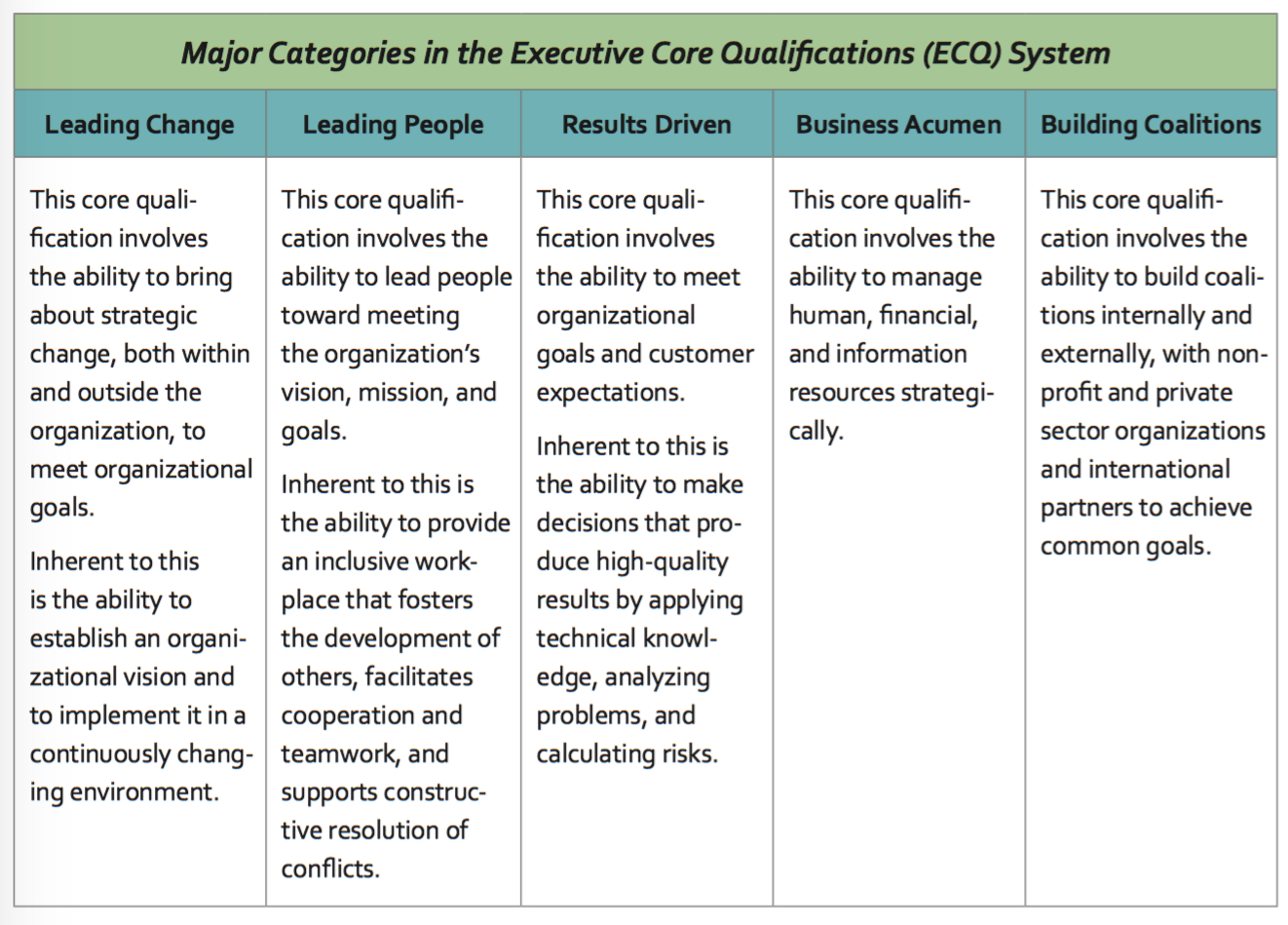 Major categories in the Executive Core Qualifications (ECQ) System