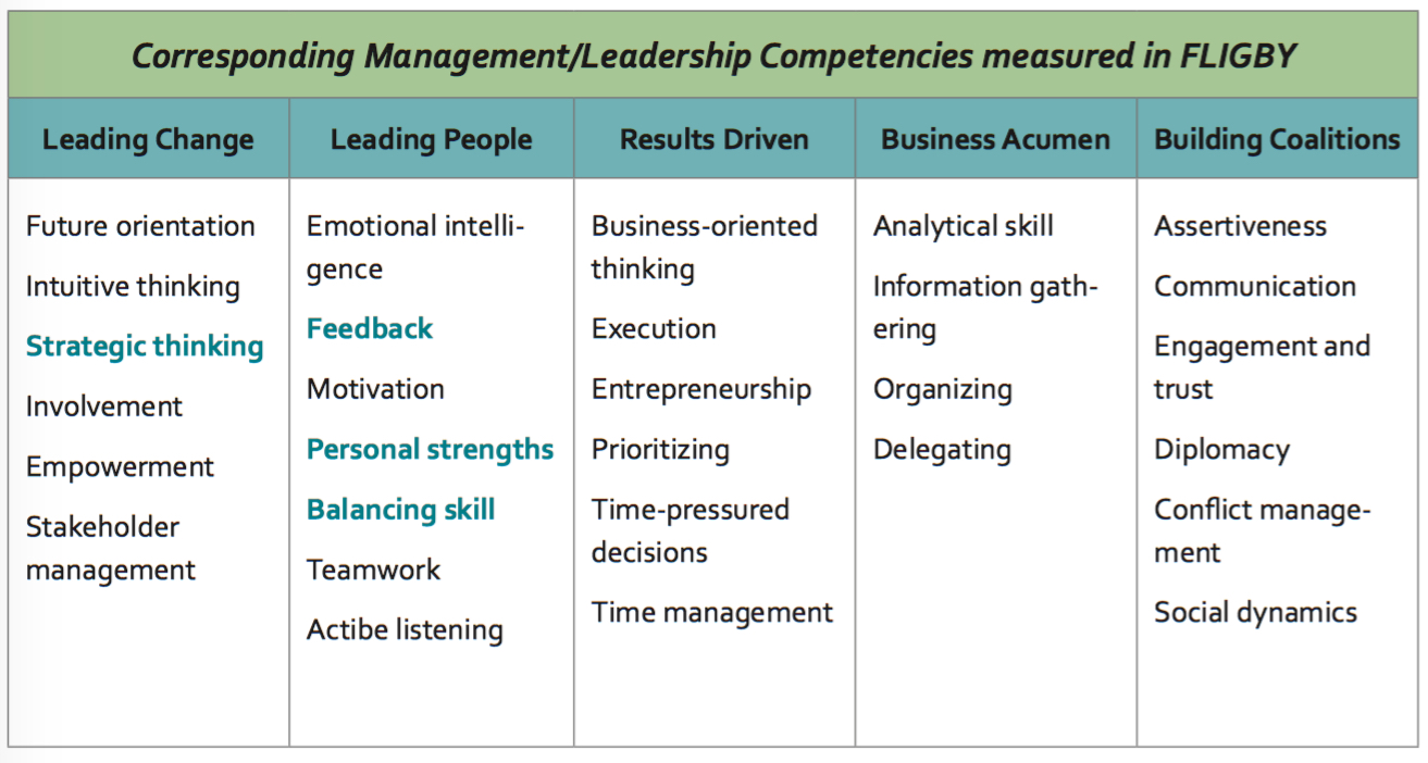 Five major ECQ system categories covered by FLIGBY's 29 leadership skills