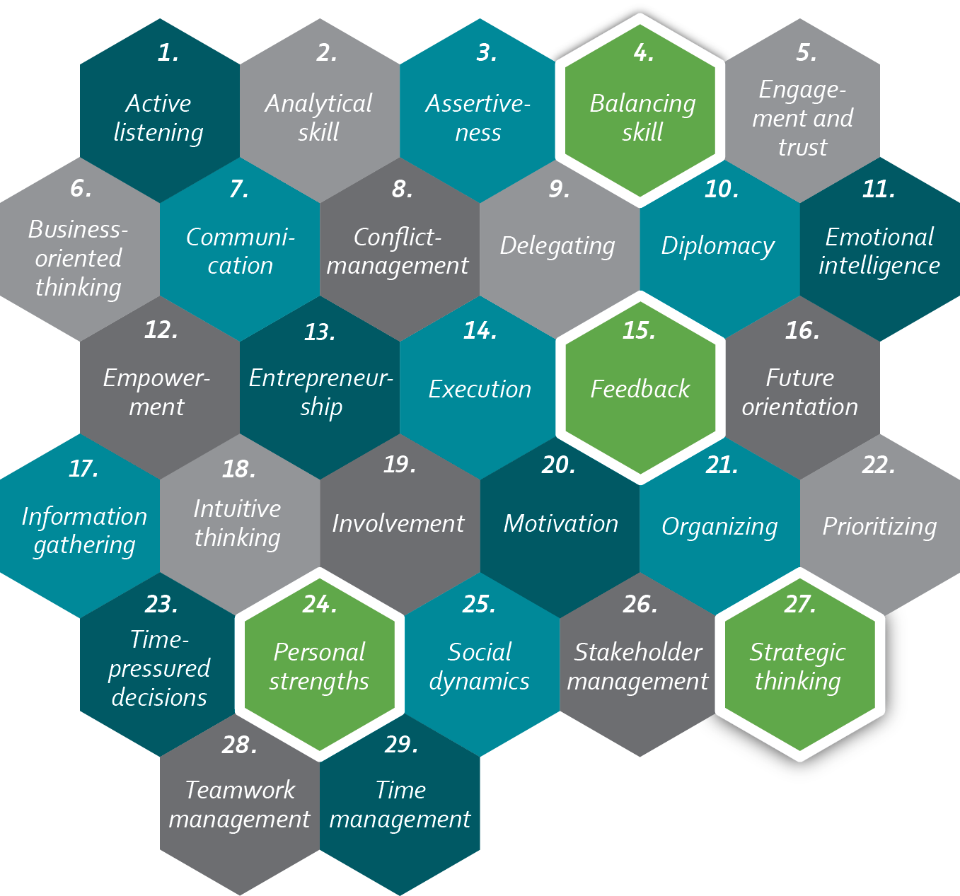 FLIGBY's 29 leadership competences tested and measured during the gameplay