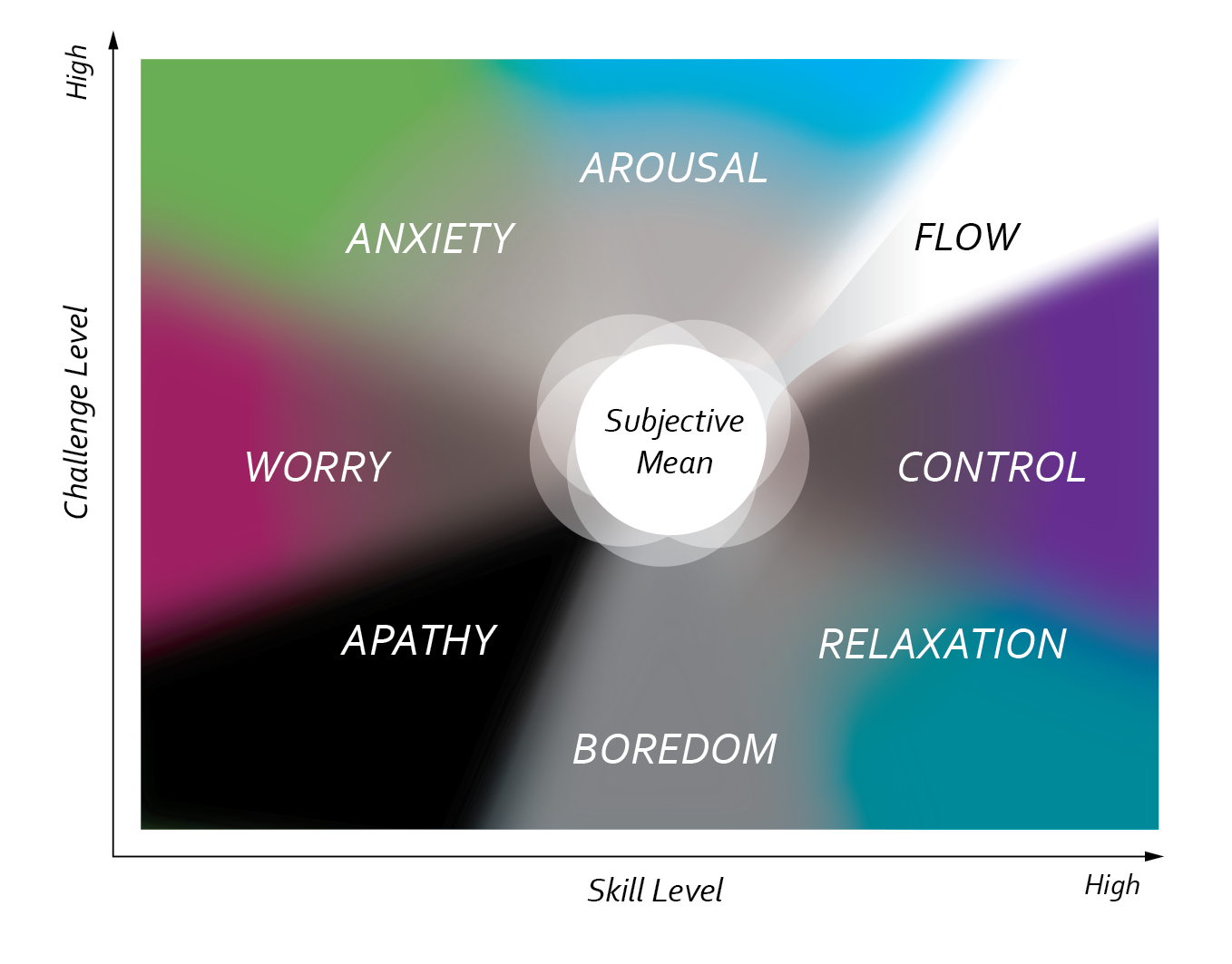 Flow map of everyday experience