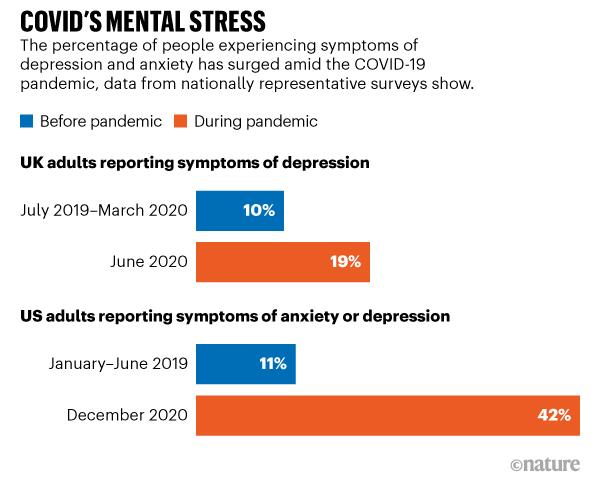 Covid's mental stress and VUCA
